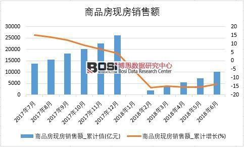 2018年上半年中国商品房现房销售额数据