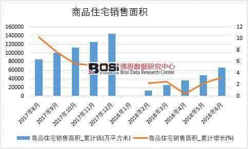 2018年上半年中国商品住宅销售面积数据