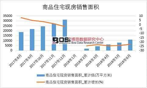 2018年上半年中国商品住宅现房销售面积数据