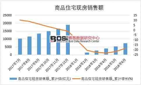 2018年上半年中国商品住宅现房销售额数据