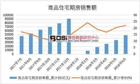 2018年上半年中国商品住宅期房销售额数据