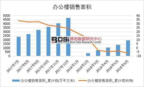 2018年上半年中国办公楼销售面积数据