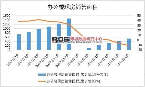 2018年上半年中国办公楼现房销售面积数据表
