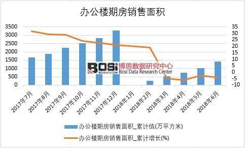 2018年上半年中国办公楼期房销售面积数据