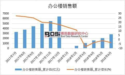 2018年上半年中国办公楼销售额数据