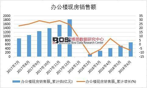 2018年上半年中国办公楼现房销售额数据