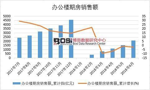 2018年上半年中国办公楼期房销售额数据