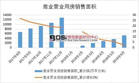 2018年上半年中国商业营业用房销售面积数据
