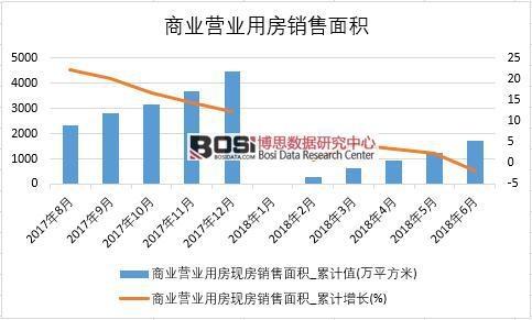 2018年上半年中国商业营业用房现房销售面积数据