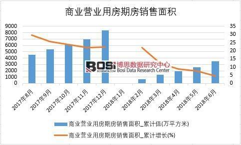 2018年上半年中国商业营业用房期房销售面积数据