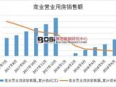 2018年上半年中国商业营业用房销售额数据表【图表】 分省市产量数据