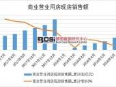 2018年上半年中国商业营业用房现房销售额数据表【图表】 分省市产量数据