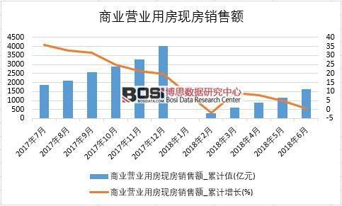 2018年上半年中国商业营业用房现房销售额数据