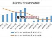 2018年上半年中国商业营业用房期房销售额数据表【图表】 分省市产量数据