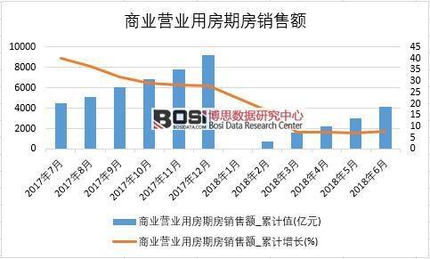 2018年上半年中国商业营业用房期房销售额数据