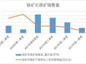 2018年上半年中国铁矿石原矿销量数据季度表【图表】 累计销量达10474.5万吨