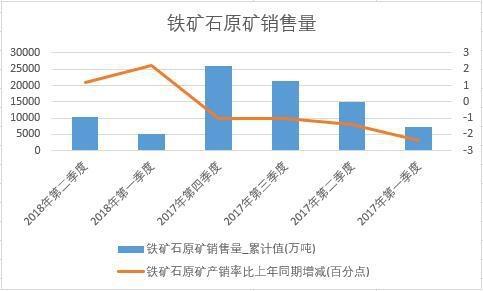 2018年上半年中国铁矿石原矿销售量销量数据季度