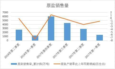 2018年上半年中国原盐销量数据季度