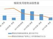 2018年上半年中国精制食用植物油销量数据季度表【图表】 累计销量达2514.5万吨