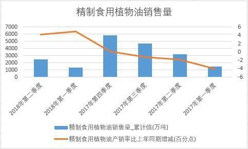 2018年上半年中国精制食用植物油销量数据季度