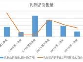 2018年上半年中国乳制品销量数据季度表【图表】 累计销量达1346.1万吨