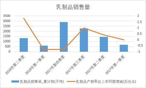2018年上半年中国乳制品销量数据季度