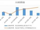 2018年上半年中国白酒销量数据季度表【图表】 累计销量达501.9万吨