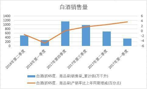 2018年上半年中国白酒销量数据季度