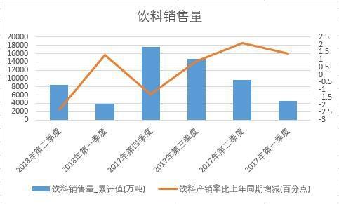 2018年上半年中国饮料销量数据季度统计