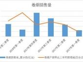 2018年上半年中国卷烟销量数据季度表【图表】 累计销量达12241.7亿支