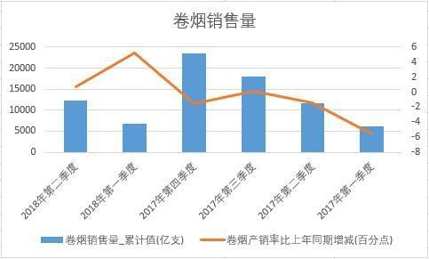 2018年上半年中国卷烟销量数据季度统计