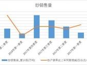 2018年上半年中国纱销量数据季度表【图表】 累计销量达1648.5万吨