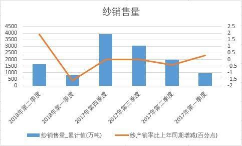 2018年上半年中国纱销量数据季度