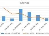 2018年上半年中国布销量数据季度表【图表】 累计销量达265.4万吨