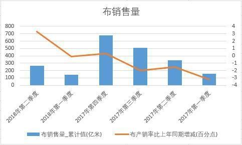 2018年上半年中国布销量数据季度