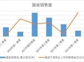 2018年上半年中国服装销量数据季度表【图表】 累计销量达108.2亿件