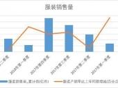 2018-2023年中国服装市场分析与投资前景研究报告