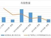 2018-2023年中国毛纺织市场深度调研与投资前景研究报告