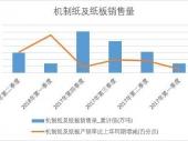 2018年上半年中国机制纸及纸板销量数据季度表【图表】 累计销量达5914.4万吨