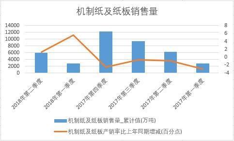 2018年上半年中国机制纸及纸板销量数据季度统计