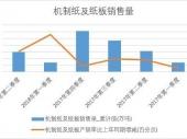 2018-2023年中国纸及纸板市场分析与行业调查报告