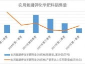 2018年上半年中国农用氮磷钾化学肥料销量数据季度表【图表】 累计销量达2695万吨
