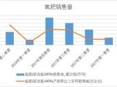 2018年上半年中国氮肥销量数据季度表【图表】 累计销量达1793.7万吨