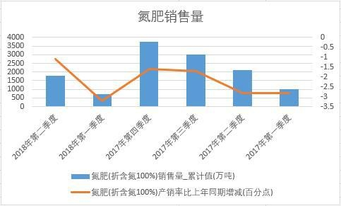 2018年上半年中国氮肥销量数据季度统计