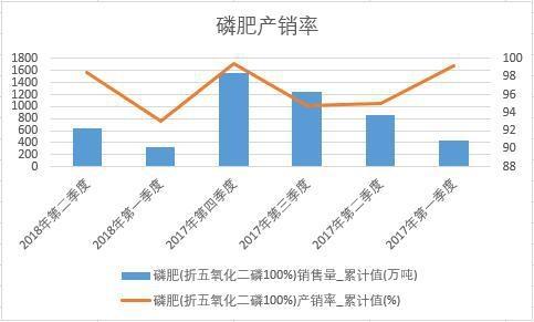 磷肥(折五氧化二磷100%)产销率