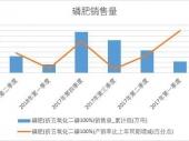 2018年上半年中国磷肥销量数据季度表【图表】 累计销量达642.9万吨