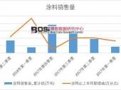 2018年上半年中国涂料销量数据季度表【图表】 累计销量达839.8万吨