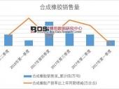 2018年上半年中国合成橡胶销量数据季度表【图表】 累计销量达269.6万吨