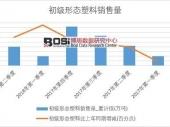 2018-2023年中国可降解塑料市场深度威尼斯人网上娱乐与投资前景威尼斯人网上娱乐