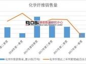 2018年上半年中国化学纤维销量数据季度表【图表】 累计销量达2383.8万吨